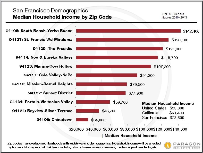 San Francisco Demographics
