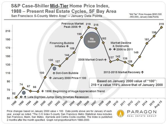 August Case-Shiller Index | San Francisco Bay Area