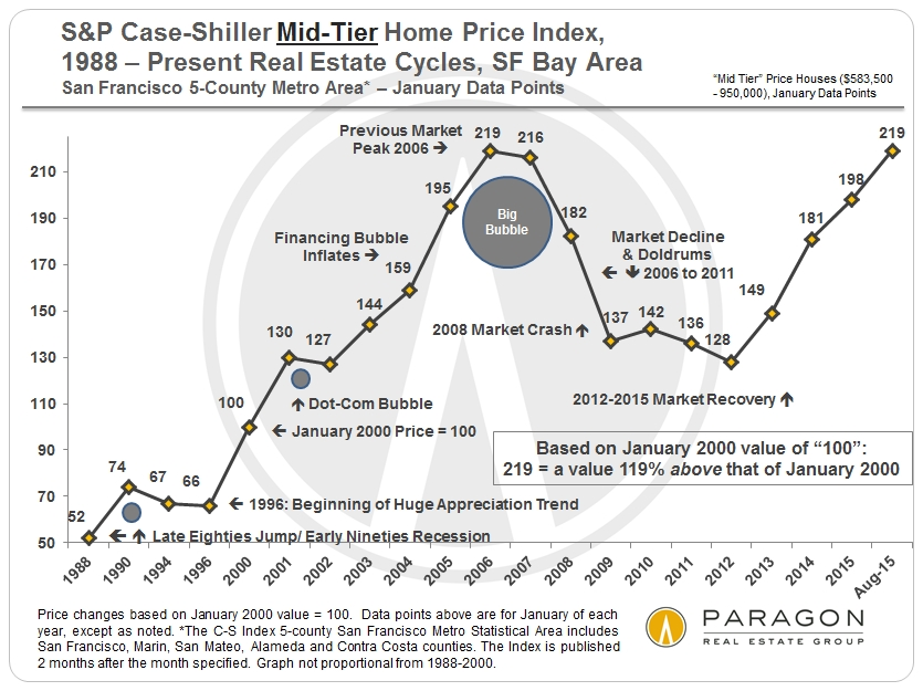 August Case-Shiller Index | San Francisco Bay Area